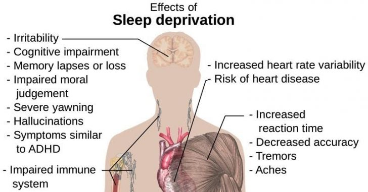 the effects of sleep deprived